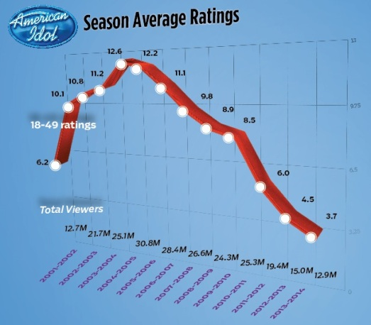 Idol_Ratings_Chart
